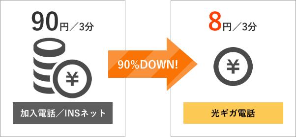 通話料を節約!加入電話/INSネット 光ギガ電話への通話料が全国一律8円/3分*1