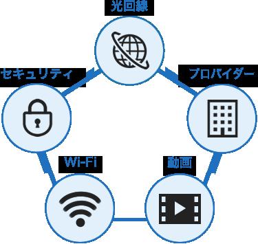 光回線-プロバイダー-動画-WiFi-セキュリティ